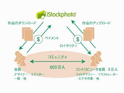図:iStockPhotoの仕組み
